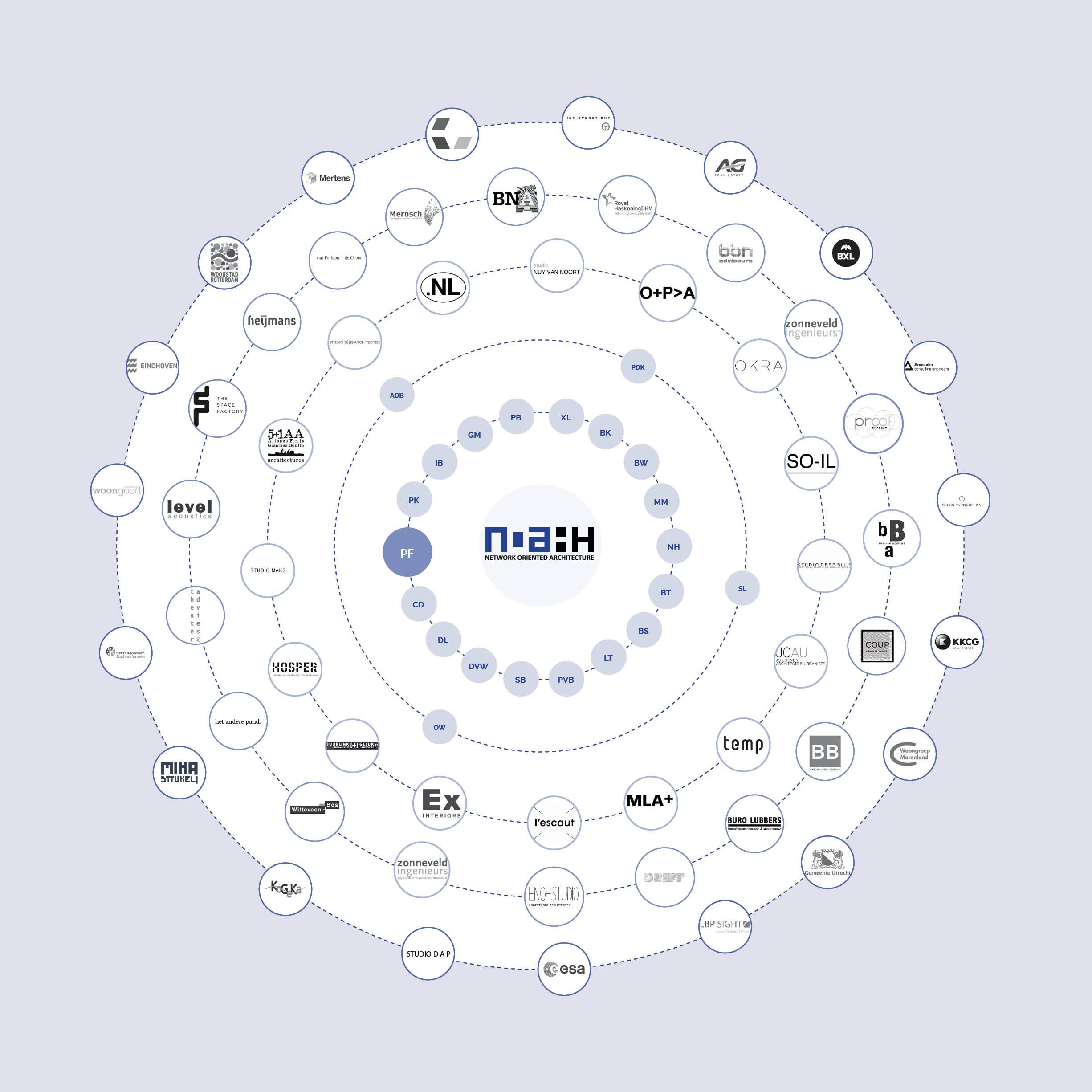 NOAHH circle